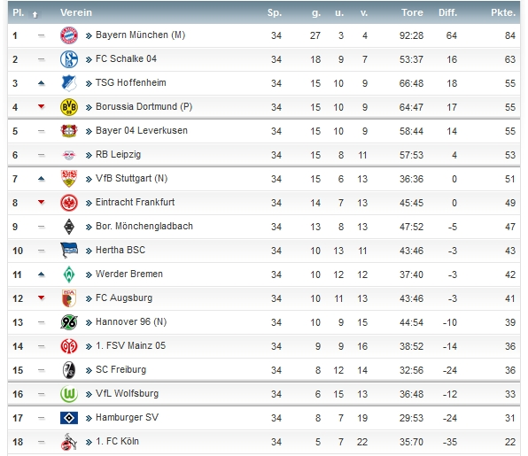 1 bundesliga saison 2017 2018 tabelle